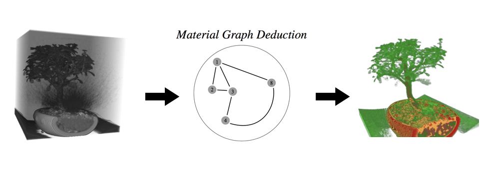 Graph based TF